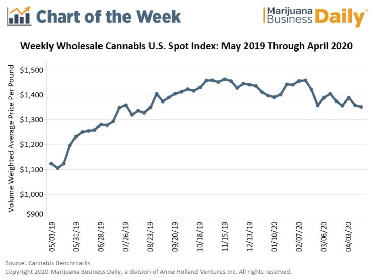 wholesale cannabis chart